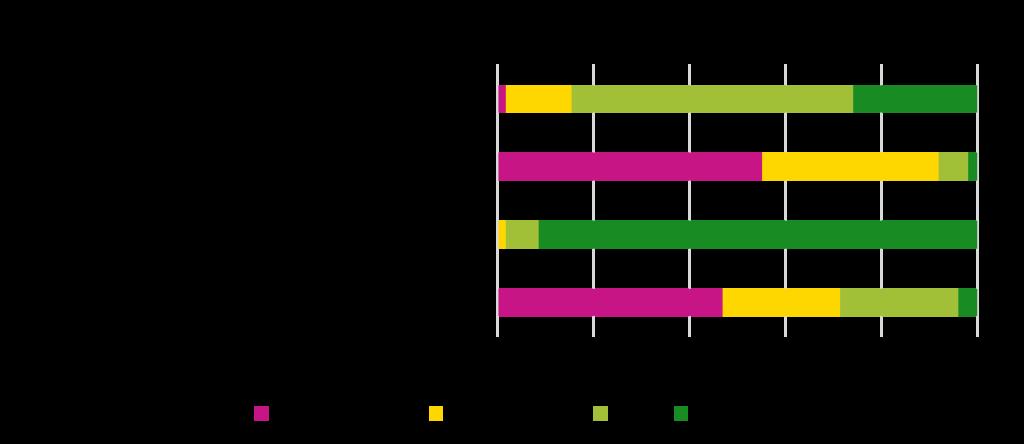 Einschätzungen der Qualität der digitalen Infrastruktur (Auszug)